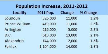 NoVa population increase