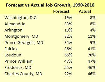 Forecast versus actual