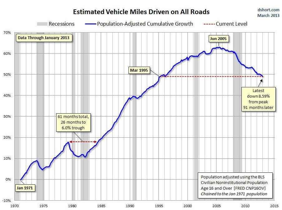 Decline in VMT