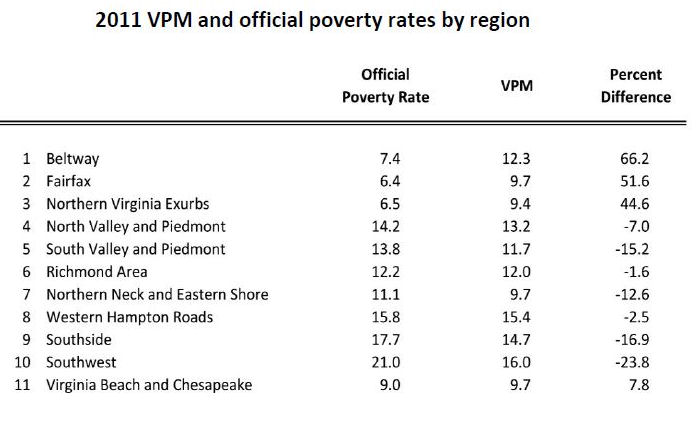 Source: Weldon Cooper Center. Updated poverty measures suggest that regional disparities in poverty aren't as wide as commonly thought.
