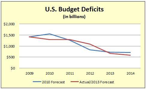 budget_deficits2