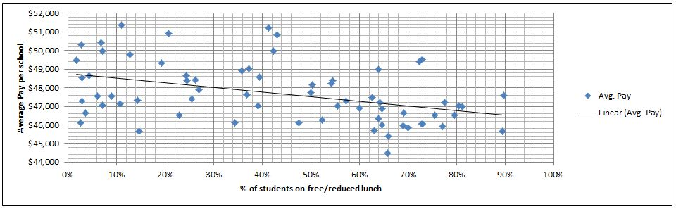 Average salary at Henrico County schools correlated with percentage of pupils on free or reduced lunch. (Click for more legible image.)