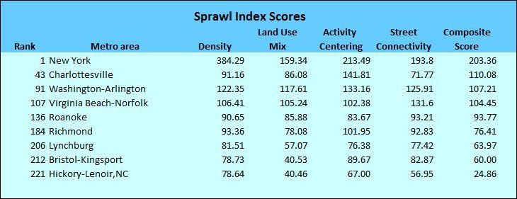 sprawl_index