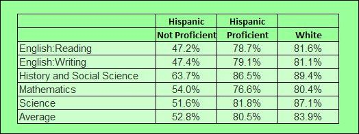 Percentage of students passing 2014 SOLs, contrasting Hispanic students proficient in English, Hispanics not proficient in English, and whites.