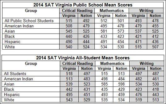 SAT_scores