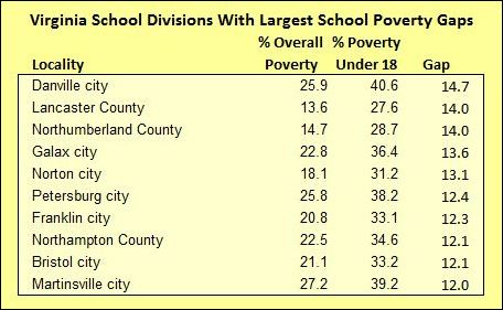 largest_poverty_gaps