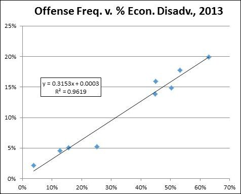 offense_frequency