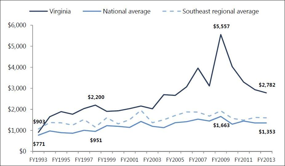 Higher education spending per student at Virginia public universities compared to regional and national averages. Graphic credit:  JLARC