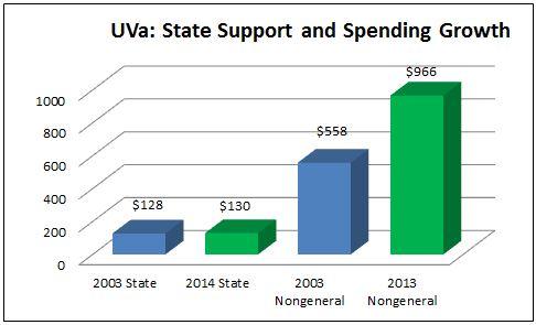 state_v_spending