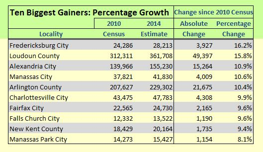 percentage_growth