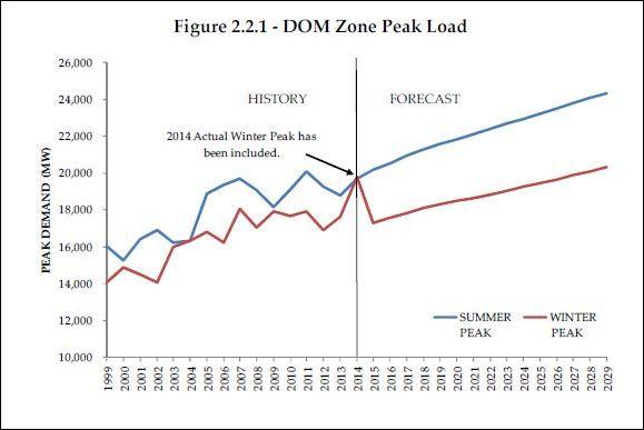 peak_load