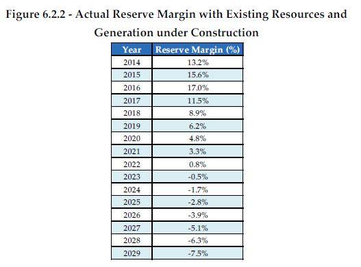 reserve_margin