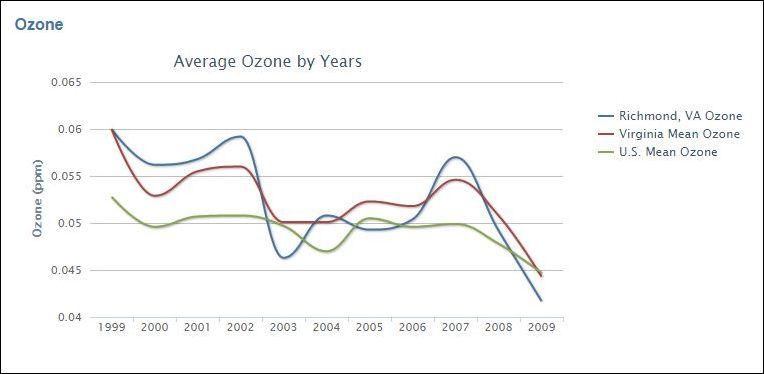 ozone_index