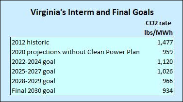 virginia_co2_goals