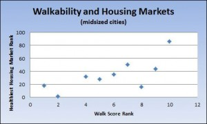 This graph shows how the midsized cities (excluding Arlington) with Top 10 walkability rankings score in WalletHub's latest ranking of cities with the healthiest real estate markets. Sad to say: High walkability seems to be correlated with moribund real estate economies. The cities are (from left to right): Jersey City, Newark, Hialeah, Buffalo, Rochester, St. Paul, Cincinnati, Richmond and Madison. (Click for more legible image.)