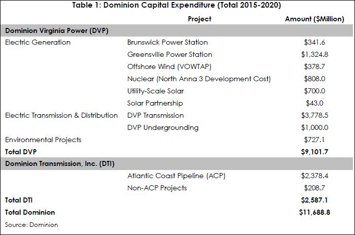 dominion_capital_expenditures