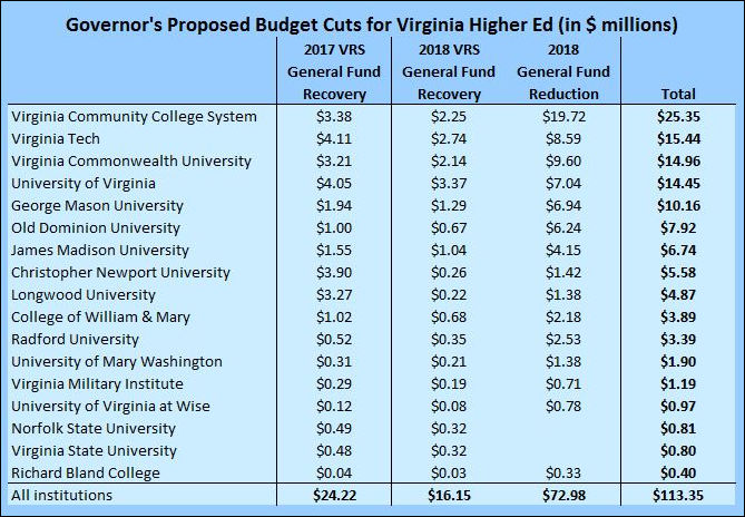 budget cuts in education These cuts include the automatic, across-the-board cuts known as sequestration, as well as other cuts also resulting from the 2011 budget control act national center for education statistics, table 6 and digest of education.