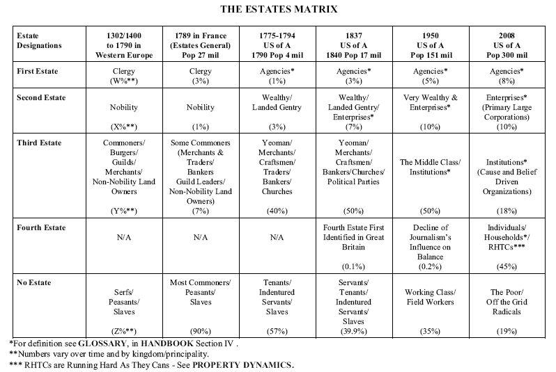 early civilizations matrix